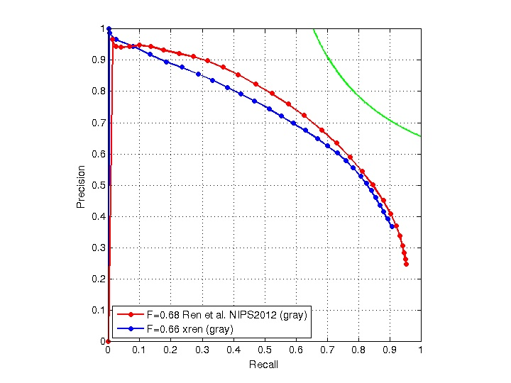 Boundary Detection Benchmark: Algorithm Ranking