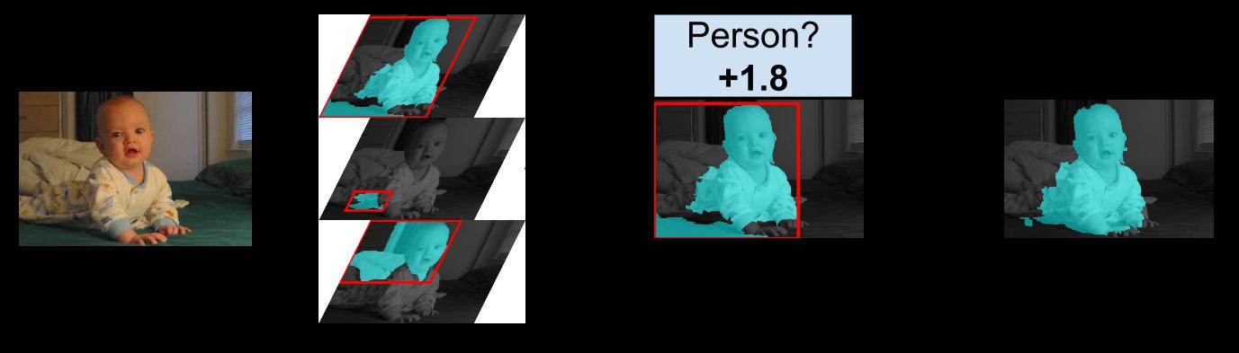 Simultaneous Detection and Segmentation